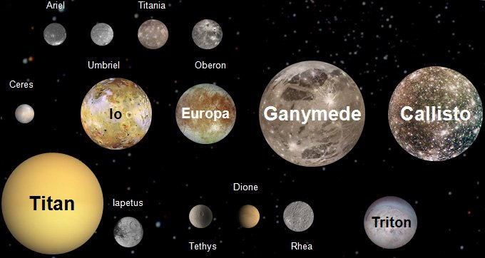 20 Interesting Facts About the Moons in our Solar System ...