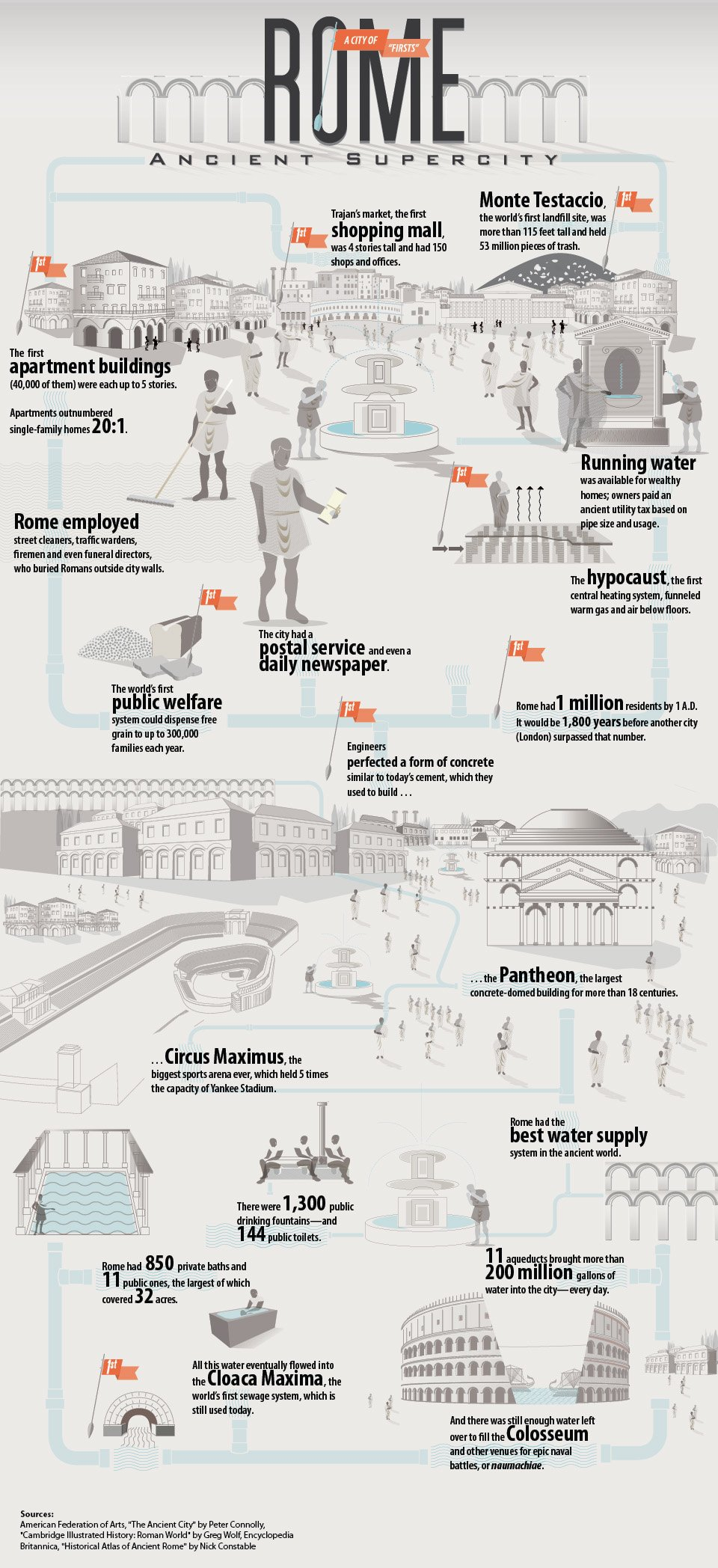38 Facts About Rome