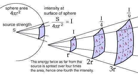 04. More general evidence for higher dimensional space