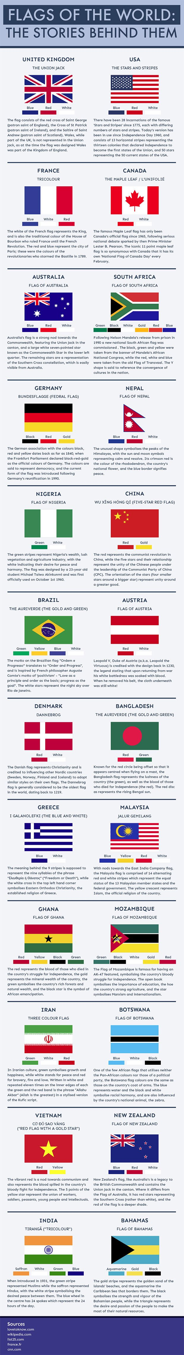39 Story Behind Flags of the World