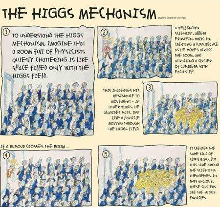 Higgs Mechanism