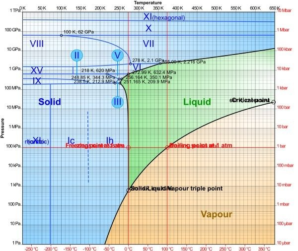 Phase_diagram_of_water