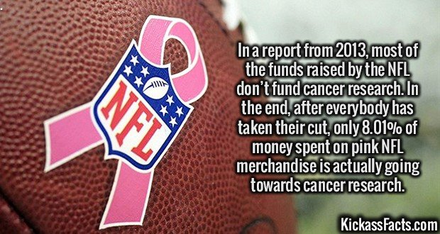 2733 NFL Pink Ribbon-In a report from 2013, most of the funds raised by the NFL don't fund cancer research. In the end, after everybody has taken their cut, only 8.01% of money spent on pink NFL merchandise is actually going towards cancer research.