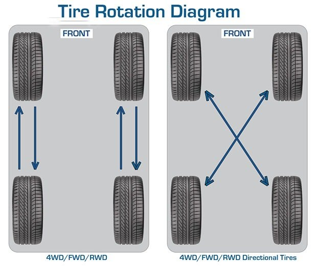 Rotating tires
