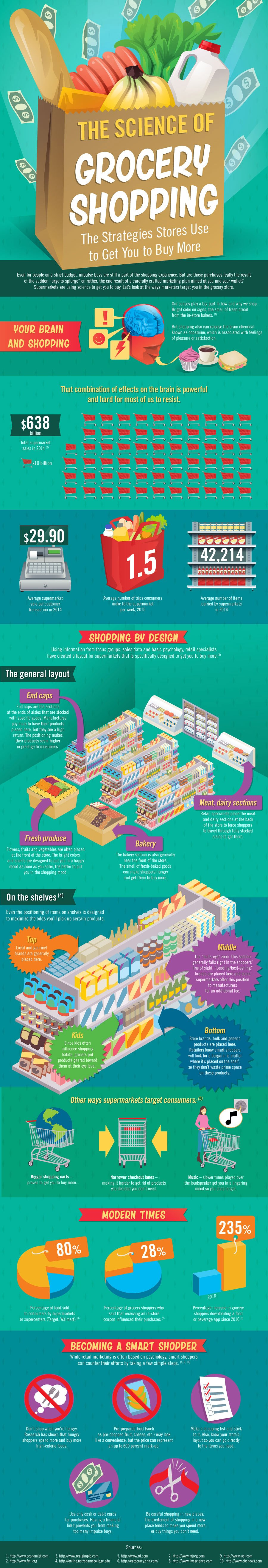 56. The Science of Grocery Shopping