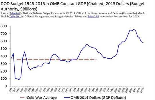 DOD Budget chart