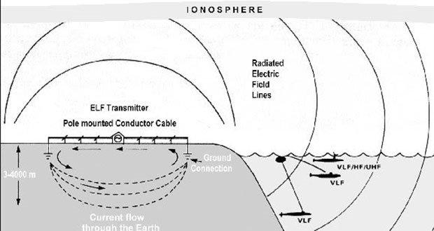 ELF Transmitter