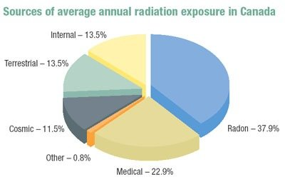 Most of the radiation you receive is natural