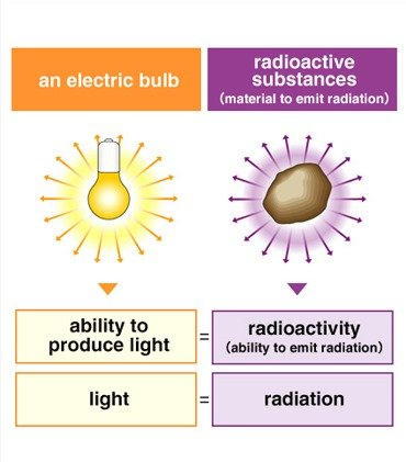 Radation VS Radioactivity
