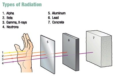 There are different types of radiation