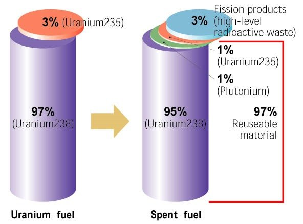 Why is spent nuclear fuel dangerous