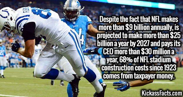 3253 NFL-Despite the fact that NFL makes more than $9 billion annually, is projected to make more than $25 billion a year by 2027 and pays its CEO more than $30 million a year, 68% of NFL stadium construction costs since 1923 comes from taxpayer money.