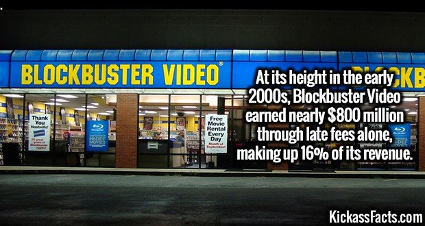 3256 Blockbuster Video-At its height in the early 2000s, Blockbuster Video earned nearly $800 million through late fees alone, making up 16% of its revenue.