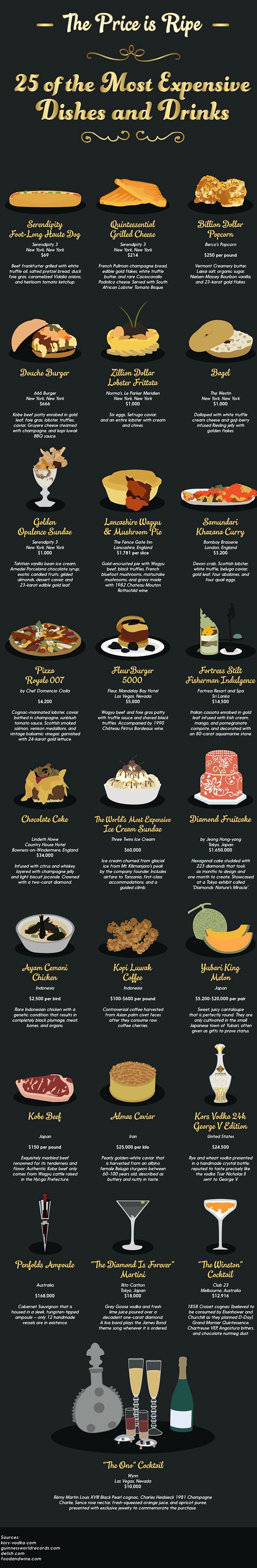 65 25 Most Expensive Dishes and Drinks