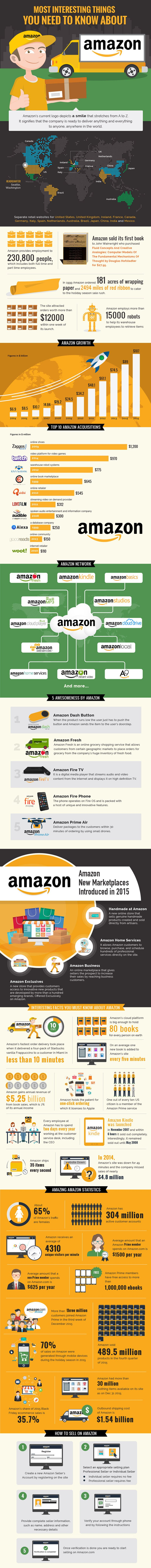 69 Interesting Facts About Amazon