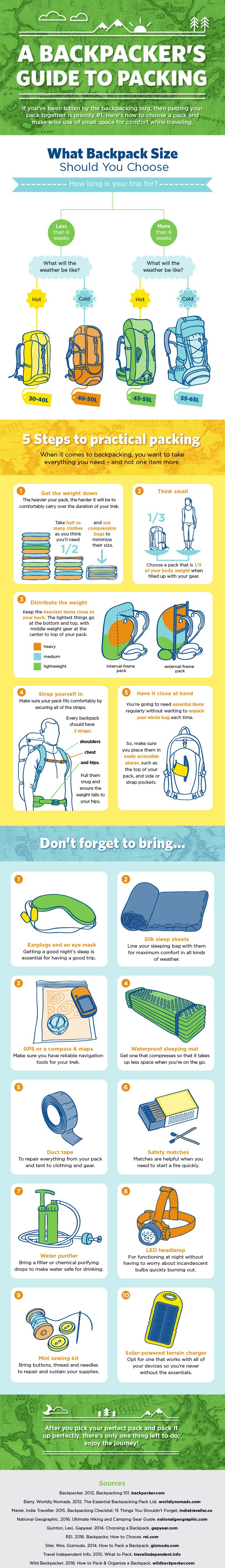 75 A Backpackers Guide to Packing