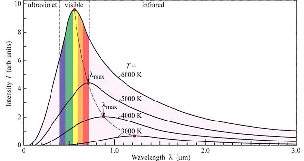 Black Body Radiation Curve