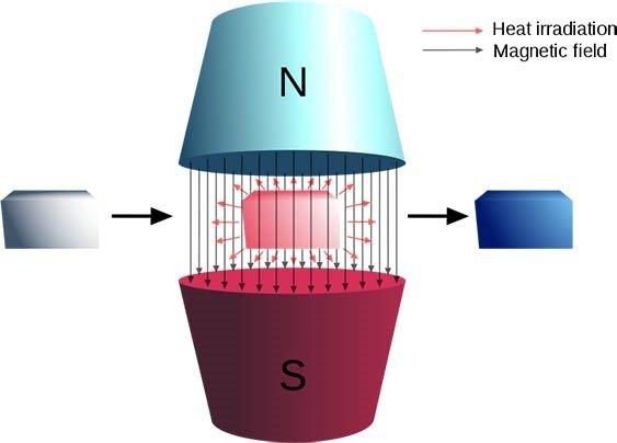 nuclear demagnetization