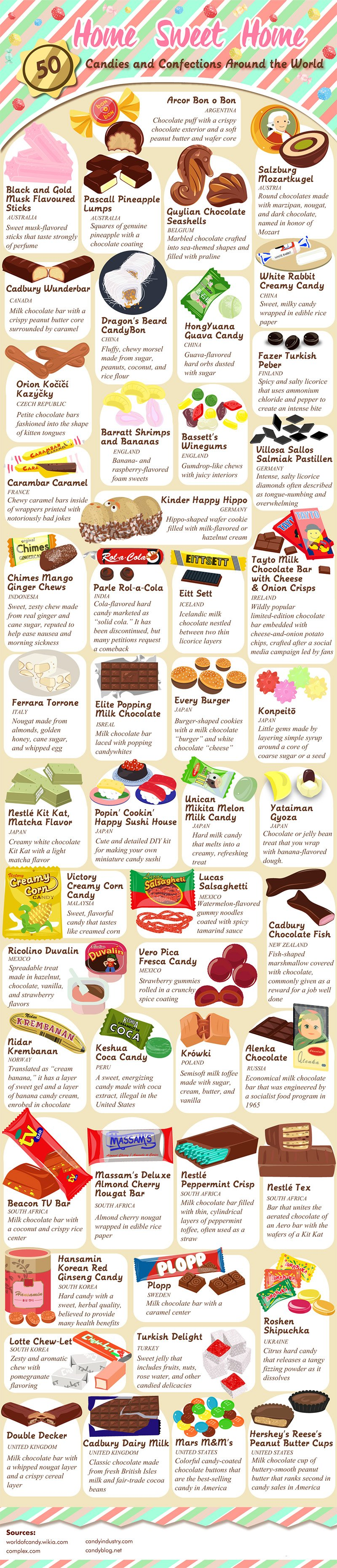 88 Candies and Confections Around the World