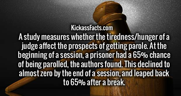 A study measures whether the tiredness/hunger of a judge affect the prospects of getting parole. At the beginning of a session, a prisoner had a 65% chance of being parolled, the authors found. This declined to almost zero by the end of a session, and leaped back to 65% after a break.