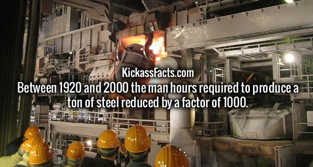 Between 1920 and 2000 the man hours required to produce a ton of steel reduced by a factor of 1000.