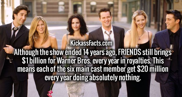 Although the show ended 14 years ago, FRIENDS still brings $1 billion for Warner Bros. every year in royalties. This means each of the six main cast member get $20 million every year doing absolutely nothing.
