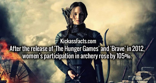 After the release of 'The Hunger Games' and 'Brave' in 2012, women's participation in archery rose by 105%.