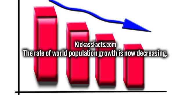 The rate of world population growth is now decreasing.