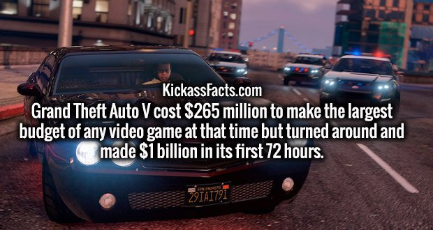 Grand Theft Auto V cost $265 million to make the largest budget of any video game at that time but turned around and made $1 billion in its first 72 hours.