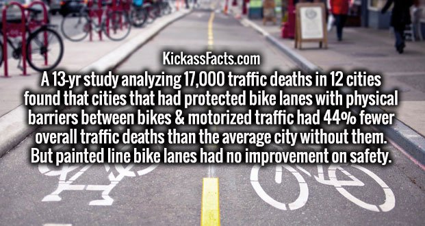 A 13-yr study analyzing 17,000 traffic deaths in 12 cities found that cities that had protected bike lanes with physical barriers between bikes & motorized traffic had 44% fewer overall traffic deaths than the average city without them. But painted line bike lanes had no improvement on safety.
