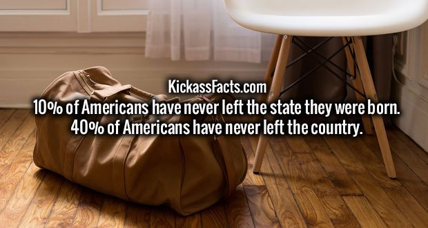 10% of Americans have never left the state they were born. 40% of Americans have never left the country.