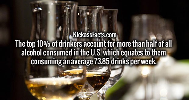 The top 10% of drinkers account for more than half of all alcohol consumed in the U.S. which equates to them consuming an average 73.85 drinks per week.
