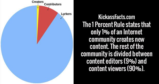The 1 Percent Rule states that only 1% of an Internet community creates new content. The rest of the community is divided between content editors (9%) and content viewers (90%).